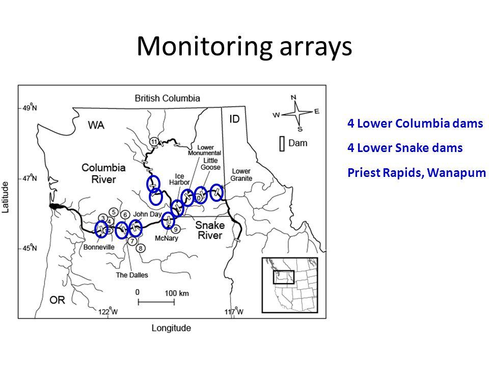 Monitoring arrays 4 Lower Columbia dams 4 Lower Snake dams Priest Rapids, Wanapum