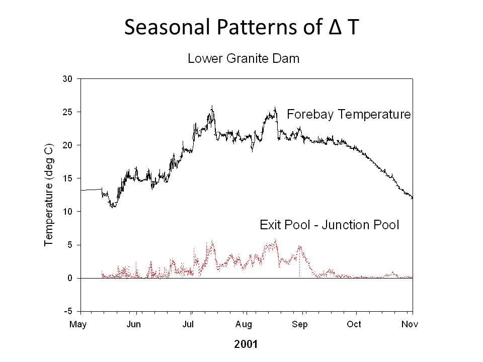 Seasonal Patterns of Δ T