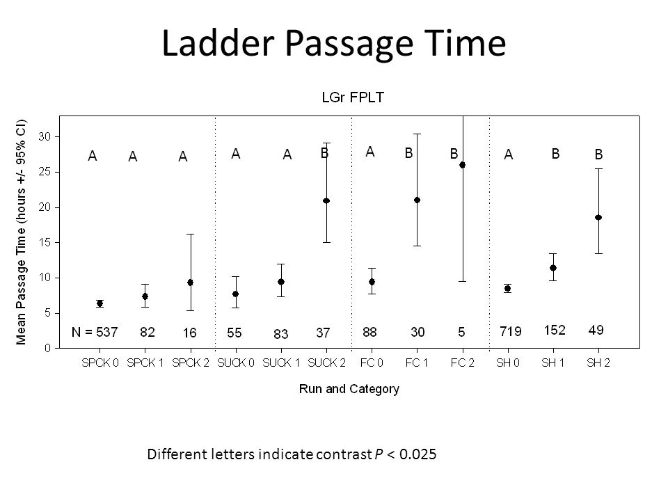 Ladder Passage Time A B BA A B A AA Different letters indicate contrast P < 0.025 A B B