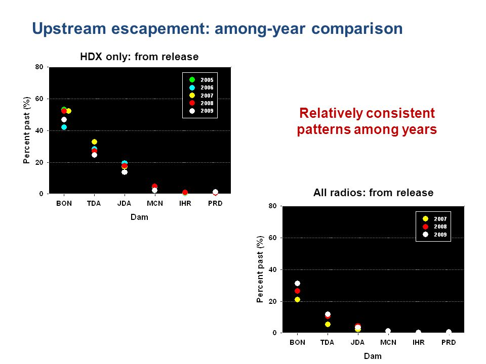 HDX only: from release All radios: from release Relatively consistent patterns among years Upstream escapement: among-year comparison