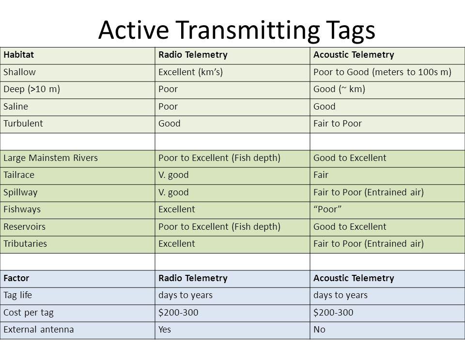 Prioritization among dams: