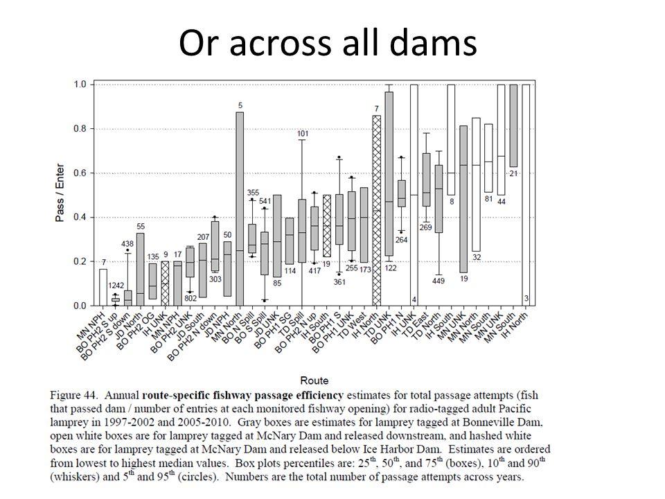 Or across all dams
