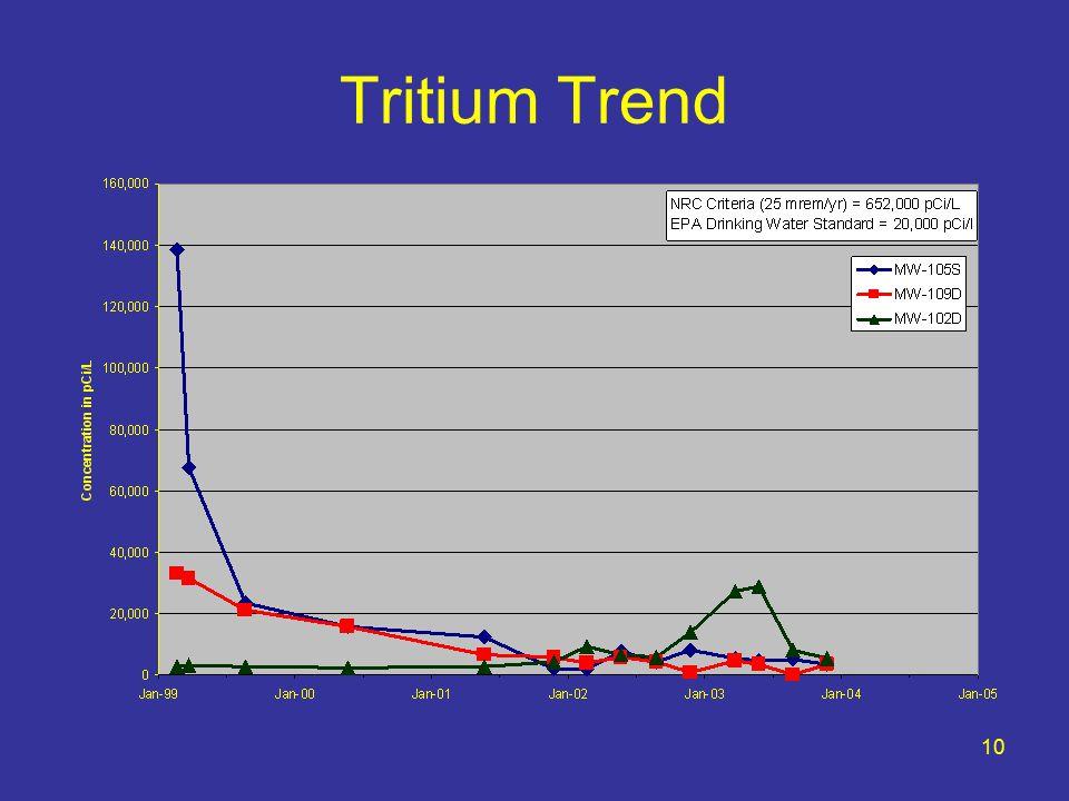 10 Tritium Trend