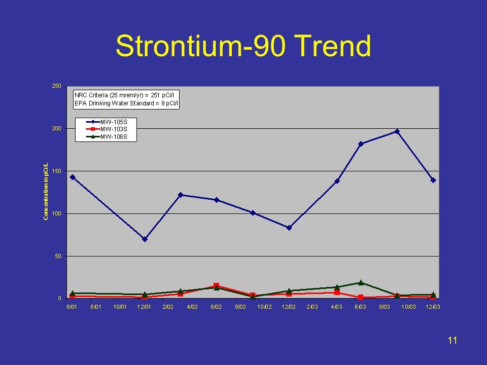 11 Strontium-90 Trend