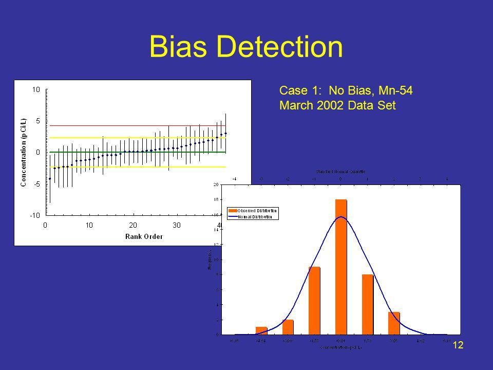 12 Bias Detection Case 1: No Bias, Mn-54 March 2002 Data Set