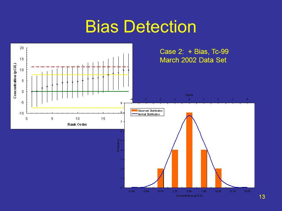 13 Bias Detection Case 2: + Bias, Tc-99 March 2002 Data Set