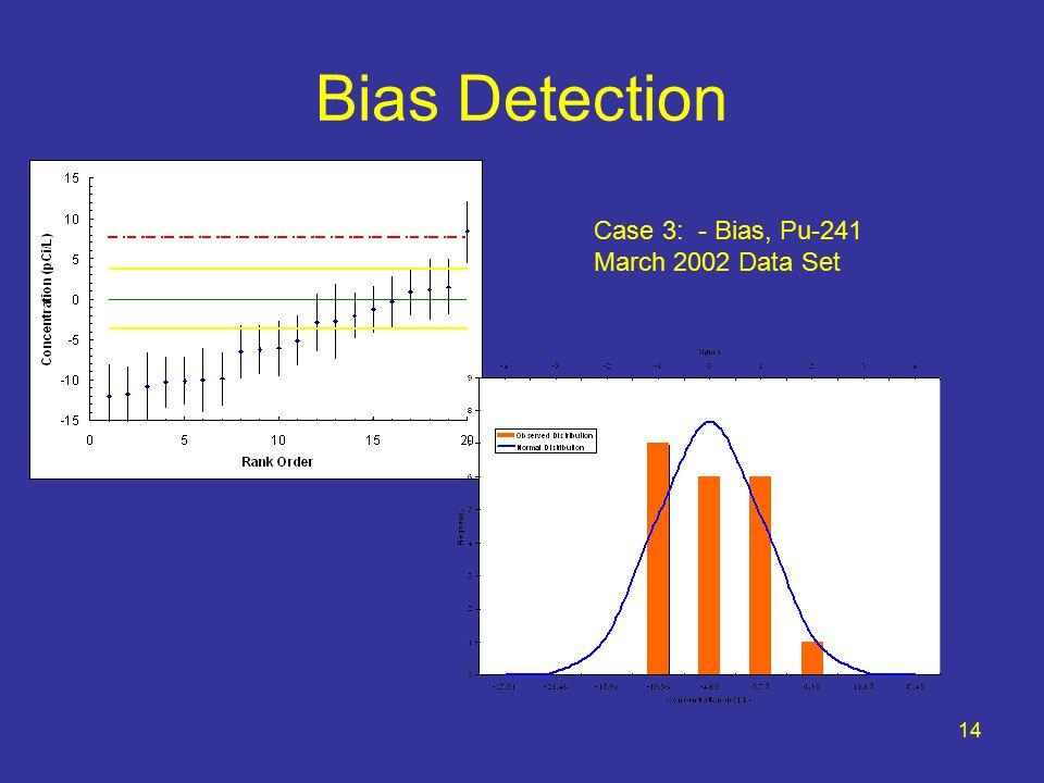 14 Bias Detection Case 3: - Bias, Pu-241 March 2002 Data Set