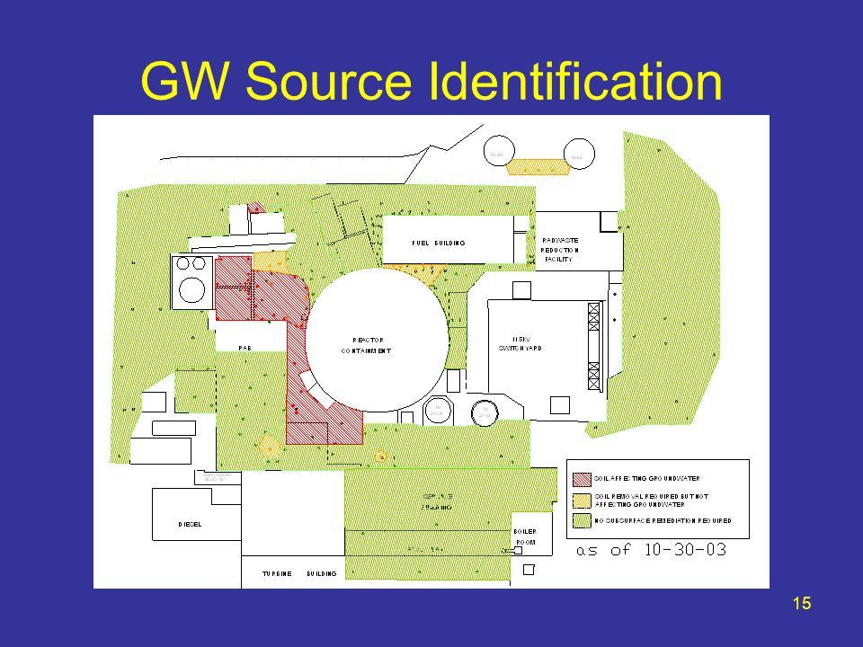 15 GW Source Identification