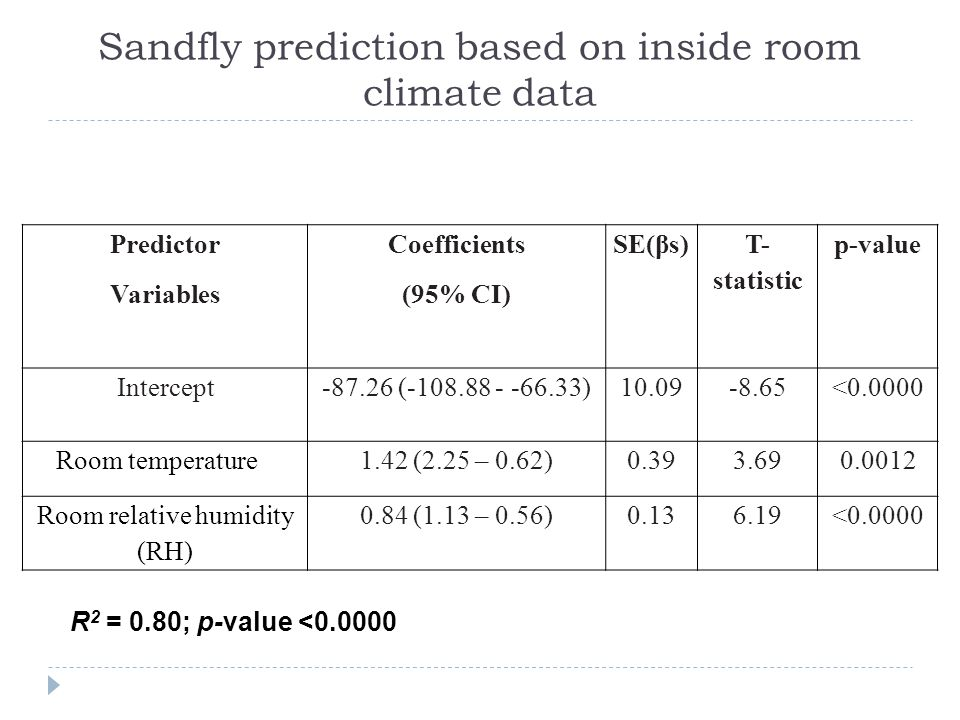 Sandfly prediction based on inside room climate data Predictor Variables Coefficients (95% CI) SE(βs) T- statistic p-value Intercept-87.26 (-108.88 - -66.33)10.09-8.65<0.0000 Room temperature1.42 (2.25 – 0.62)0.393.690.0012 Room relative humidity (RH) 0.84 (1.13 – 0.56)0.136.19<0.0000 R 2 = 0.80; p-value <0.0000