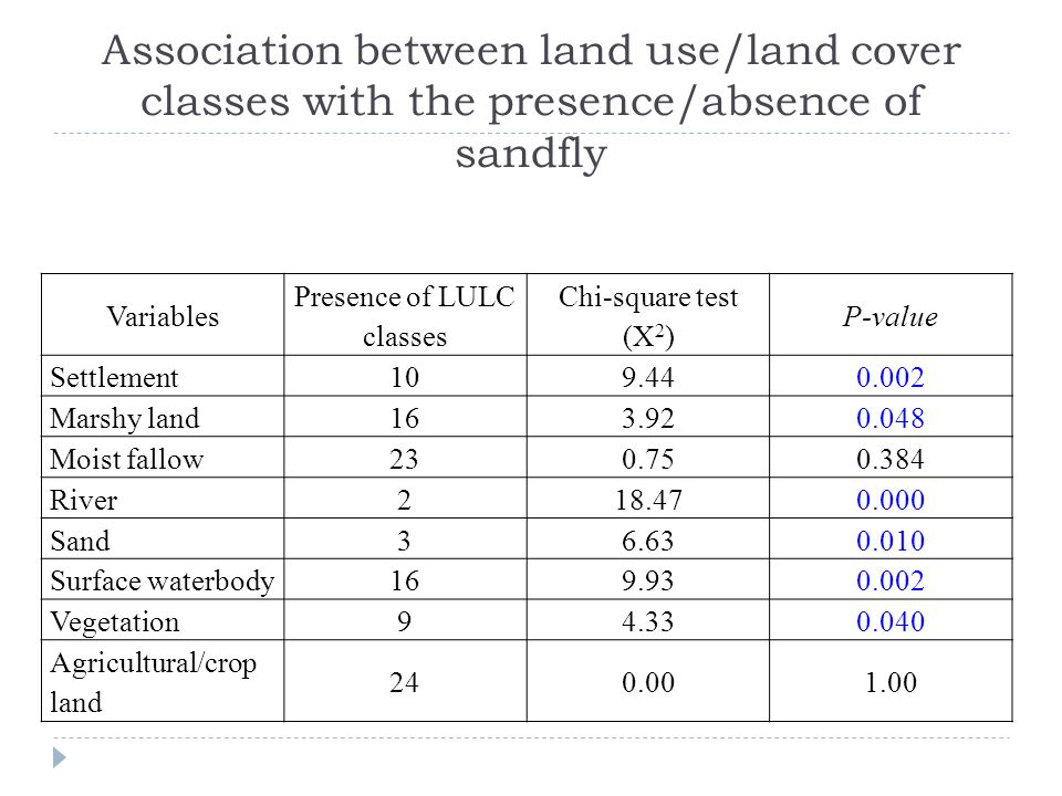 Association between land use/land cover classes with the presence/absence of sandfly Variables Presence of LULC classes Chi-square test (X 2 ) P-value Settlement109.440.002 Marshy land163.920.048 Moist fallow230.750.384 River218.470.000 Sand36.630.010 Surface waterbody169.930.002 Vegetation94.330.040 Agricultural/crop land 240.001.00