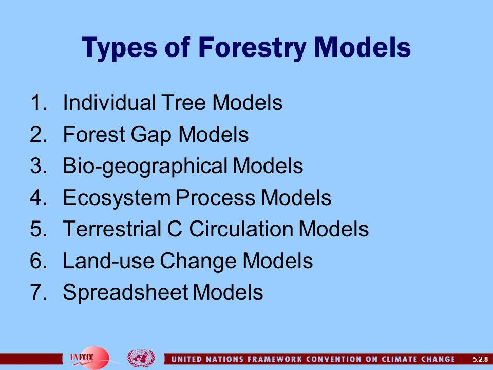 5.2.8 Types of Forestry Models 1.Individual Tree Models 2.Forest Gap Models 3.Bio-geographical Models 4.Ecosystem Process Models 5.Terrestrial C Circulation Models 6.Land-use Change Models 7.Spreadsheet Models