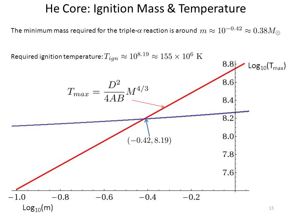 He Core: Ignition Mass & Temperature 13 Log 10 (m) Log 10 (T max ) The minimum mass required for the triple-  reaction is around Required ignition temperature: