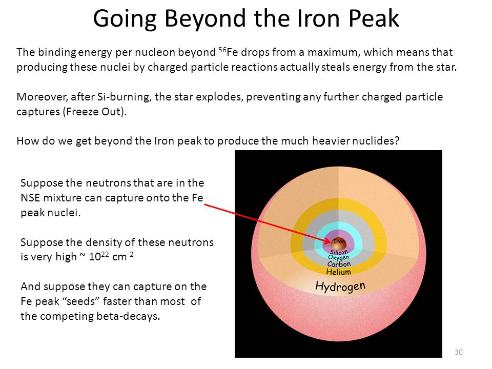 Going Beyond the Iron Peak 30 The binding energy per nucleon beyond 56 Fe drops from a maximum, which means that producing these nuclei by charged particle reactions actually steals energy from the star.