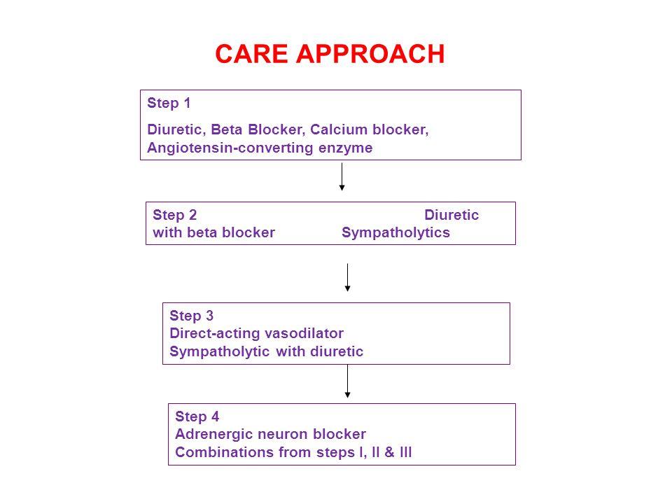 CARE APPROACH Step 1 Diuretic, Beta Blocker, Calcium blocker, Angiotensin-converting enzyme Step 2 Diuretic with beta blocker Sympatholytics Step 3 Direct-acting vasodilator Sympatholytic with diuretic Step 4 Adrenergic neuron blocker Combinations from steps I, II & III
