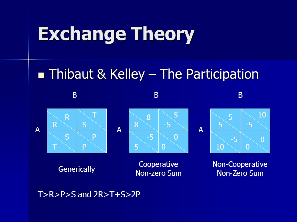 Exchange Theory Thibaut & Kelley – The Participation Thibaut & Kelley – The Participation 8-5 A B 50 Cooperative Non-zero Sum 5 10 -50 Non-Cooperative Non-Zero Sum 8 -5 5 0 T>R>P>S and 2R>T+S>2P RS A B TP Generically R S T P 5 10 -5 0 B A