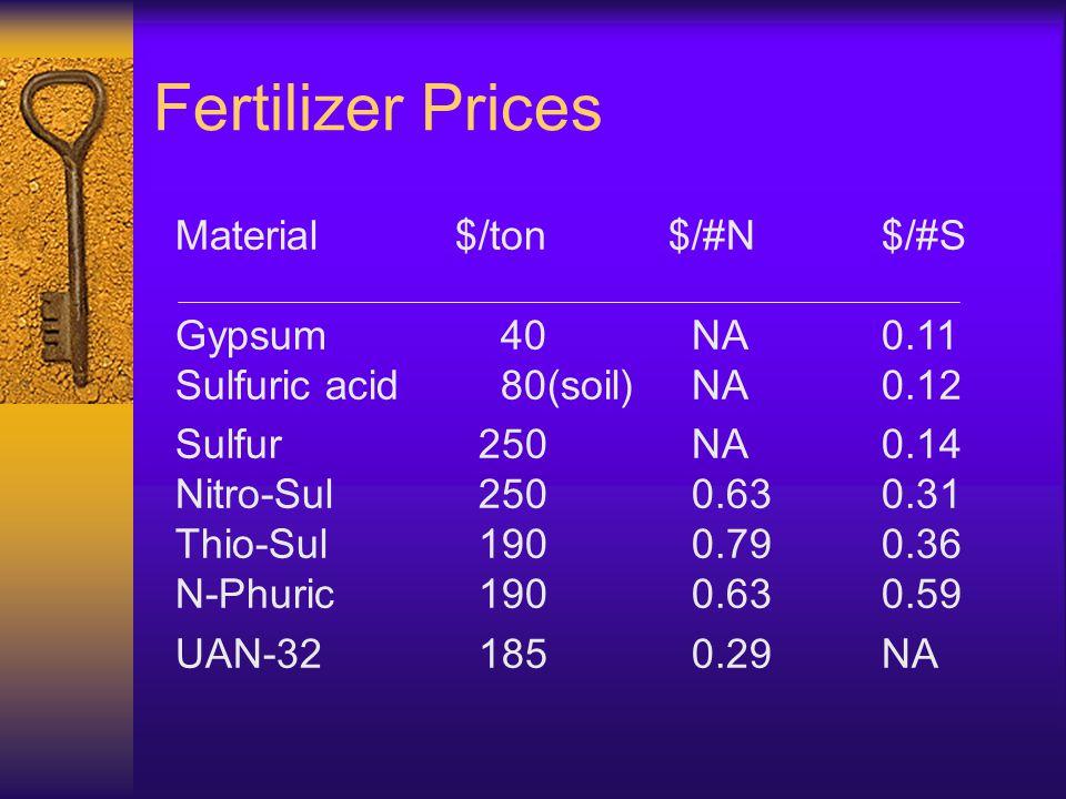 Fertilizer Prices Material$/ton$/#N$/#S Gypsum 40 NA0.11 Sulfuric acid 80(soil) NA0.12 Sulfur 250 NA0.14 Nitro-Sul 250 0.630.31 Thio-Sul 190 0.790.36 N-Phuric 190 0.630.59 UAN-32 185 0.29 NA