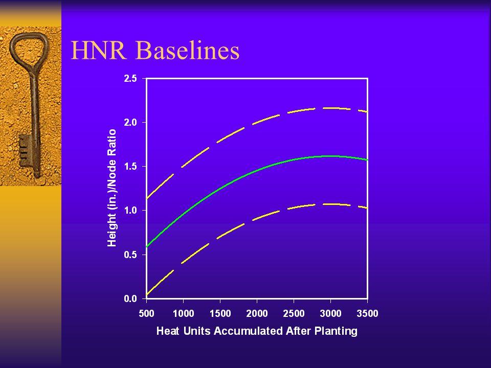 HNR Baselines