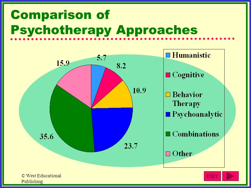 © West Educational Publishing Comparison of Psychotherapy Approaches EXIT