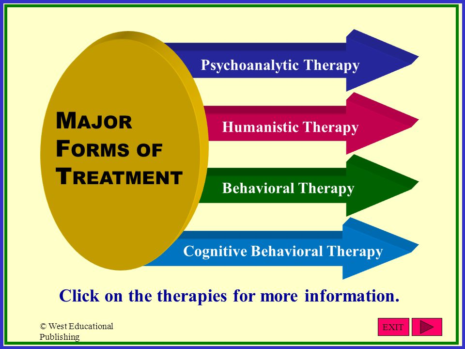 © West Educational Publishing Cognitive Behavioral Therapy Behavioral Therapy Humanistic Therapy Psychoanalytic Therapy M AJOR F ORMS OF T REATMENT Click on the therapies for more information.