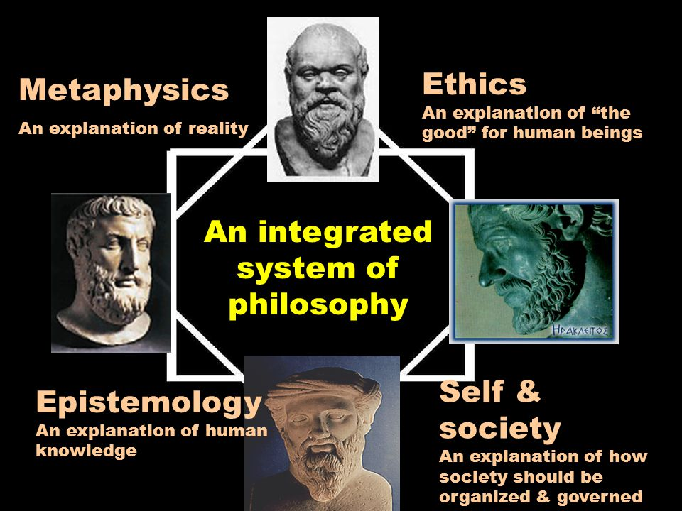 Ethics An explanation of the good for human beings Self & society An explanation of how society should be organized & governed Epistemology An explanation of human knowledge Metaphysics An explanation of reality An integrated system of philosophy