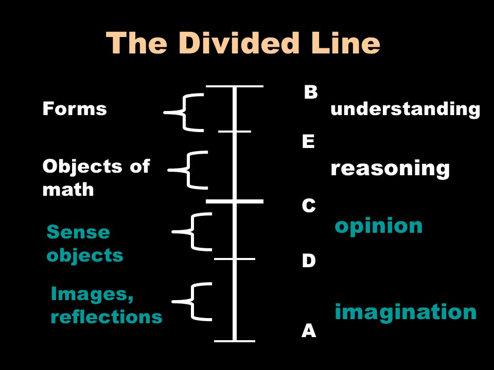 The Divided Line A B C D E Images, reflections Sense objects Objects of math Forms imagination opinion reasoning understanding