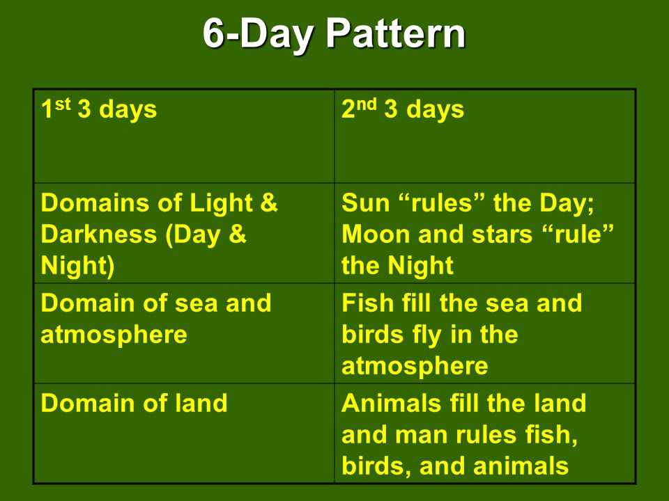 6-Day Pattern 1 st 3 days2 nd 3 days Domains of Light & Darkness (Day & Night) Sun rules the Day; Moon and stars rule the Night Domain of sea and atmosphere Fish fill the sea and birds fly in the atmosphere Domain of landAnimals fill the land and man rules fish, birds, and animals
