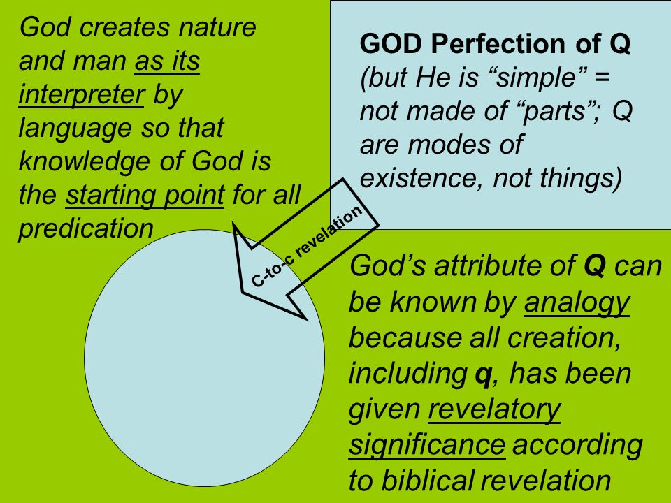 GOD Perfection of Q (but He is simple = not made of parts ; Q are modes of existence, not things) C-to-c revelation God creates nature and man as its interpreter by language so that knowledge of God is the starting point for all predication God's attribute of Q can be known by analogy because all creation, including q, has been given revelatory significance according to biblical revelation