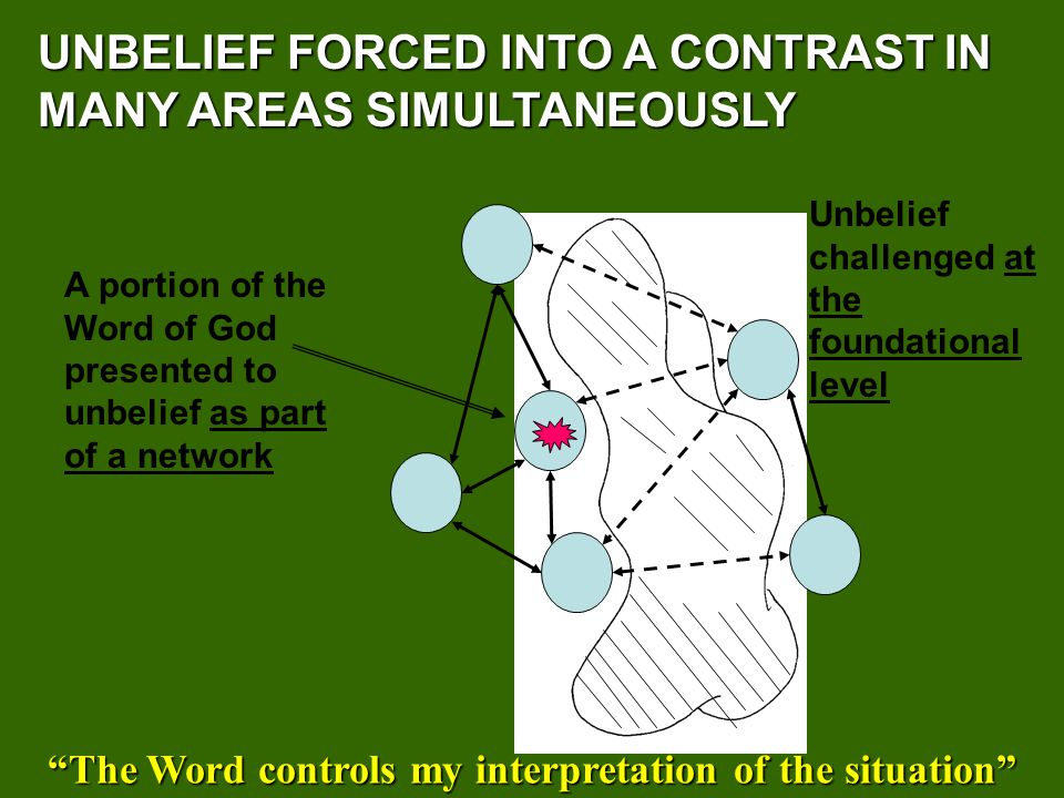 UNBELIEF FORCED INTO A CONTRAST IN MANY AREAS SIMULTANEOUSLY A portion of the Word of God presented to unbelief as part of a network Unbelief challenged at the foundational level The Word controls my interpretation of the situation