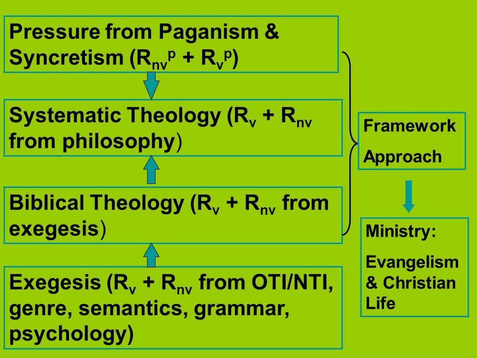 Biblical Theology (R v + R nv from exegesis) Exegesis (R v + R nv from OTI/NTI, genre, semantics, grammar, psychology) Systematic Theology (R v + R nv from philosophy) Pressure from Paganism & Syncretism (R nv p + R v p ) Framework Approach Ministry: Evangelism & Christian Life
