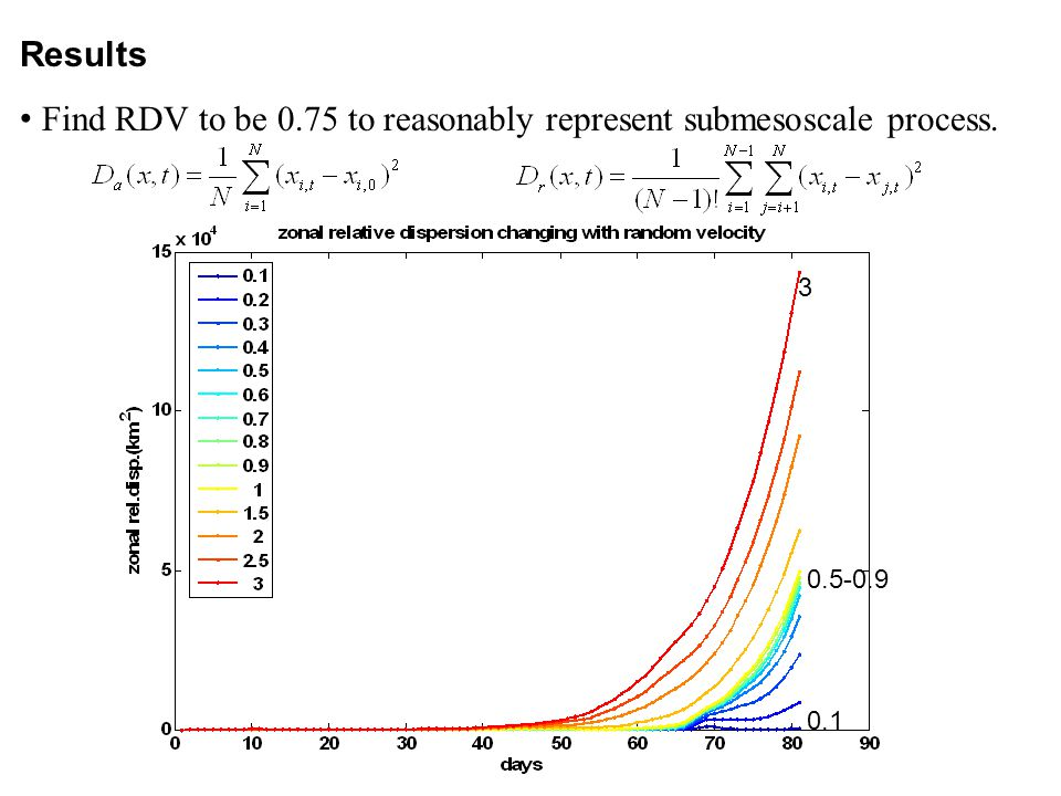 0.5-0.9 3 0.1 Results Find RDV to be 0.75 to reasonably represent submesoscale process.