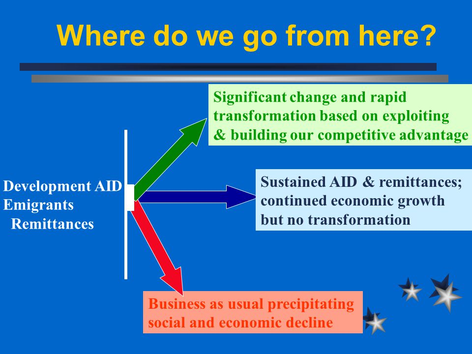 Business as usual precipitating social and economic decline Sustained AID & remittances; continued economic growth but no transformation Significant change and rapid transformation based on exploiting & building our competitive advantage Development AID Emigrants Remittances
