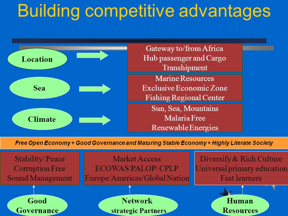 Building competitive advantages Location Sea Climate Good Governance Network strategic Partners Gateway to/from Africa Hub passenger and Cargo Transhi