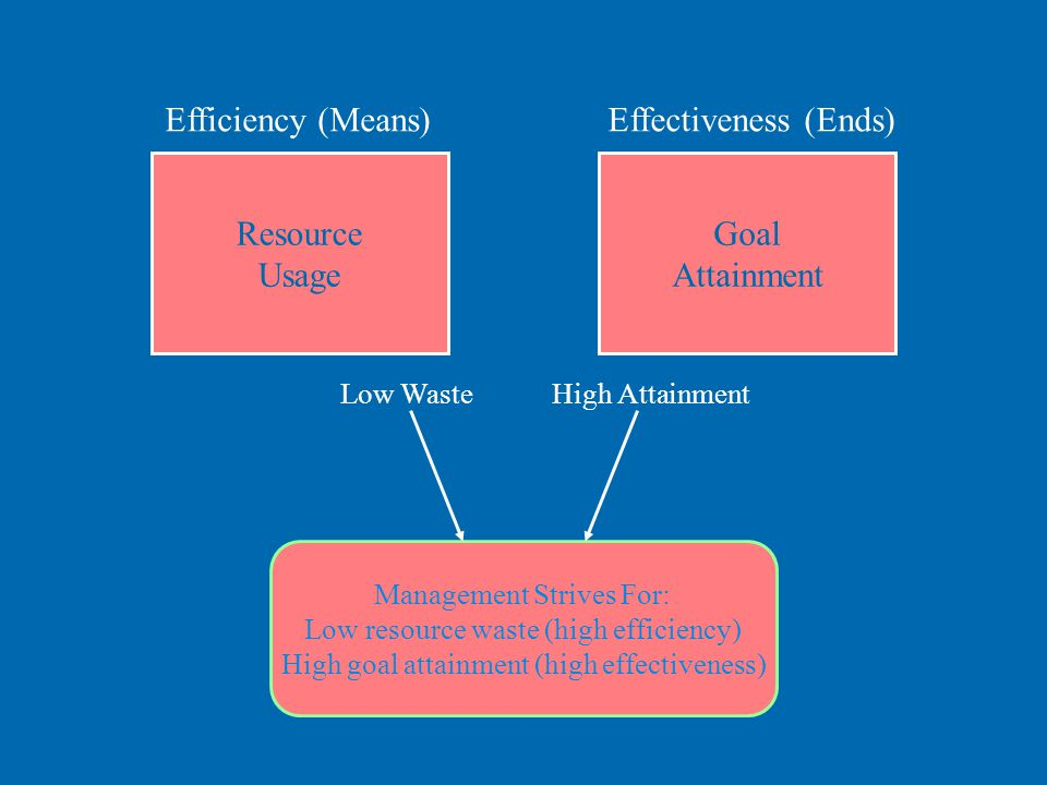 Management Strives For: Low resource waste (high efficiency) High goal attainment (high effectiveness) Resource Usage Efficiency (Means) Goal Attainment Effectiveness (Ends) Low WasteHigh Attainment © Prentice Hall, 2002