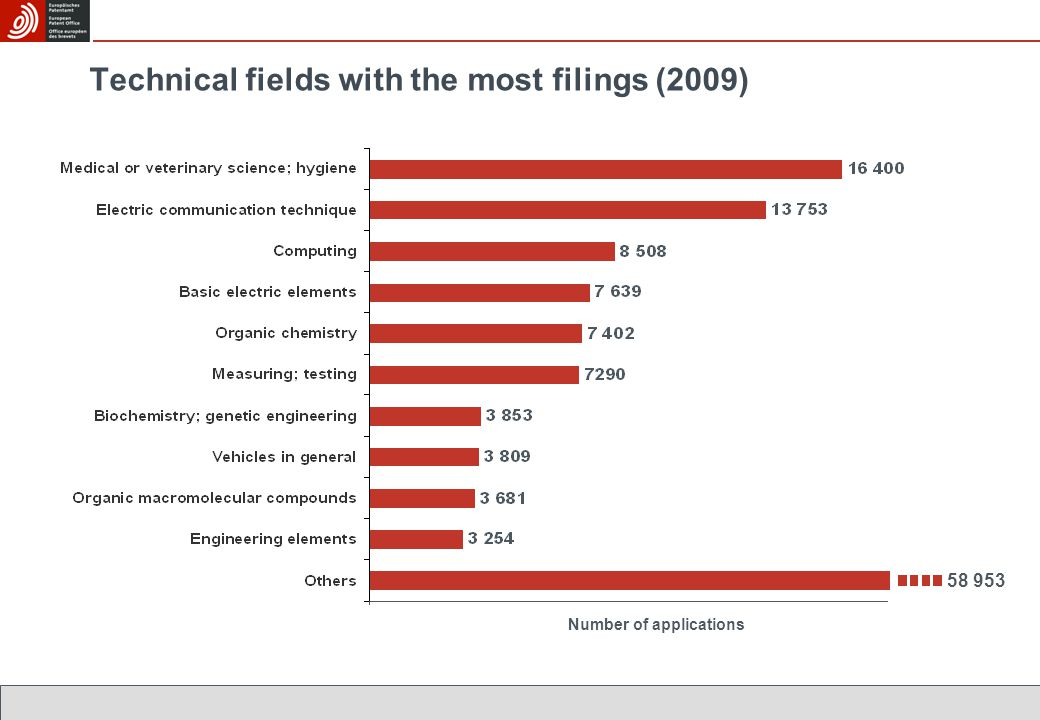 Technical fields with the most filings (2009) 58 953 Number of applications