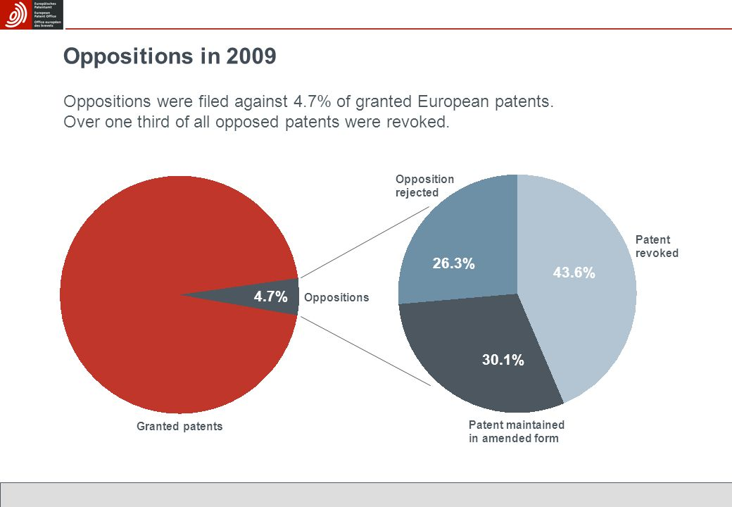 Patent revoked Patent maintained in amended form Opposition rejected 43.6% 30.1% 26.3% Oppositions in 2009 Oppositions were filed against 4.7% of granted European patents.