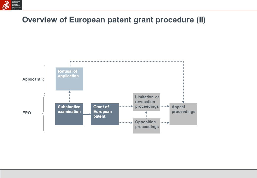 Applicant EPO Limitation or revocation proceedings Substantive examination Grant of European patent Refusal of application Opposition proceedings Appeal proceedings Overview of European patent grant procedure (II)