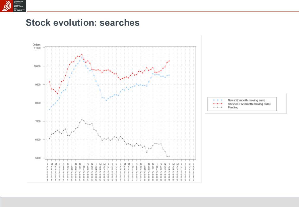 Stock evolution: searches