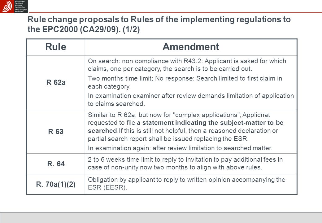 Rule change proposals to Rules of the implementing regulations to the EPC2000 (CA29/09).