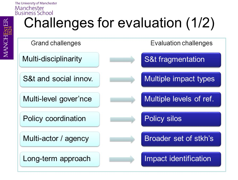 Grand challengesEvaluation challenges Challenges for evaluation (1/2) Multi-disciplinarity Multi-level gover'nce Policy coordination Multi-actor / agency Long-term approach S&t and social innov.