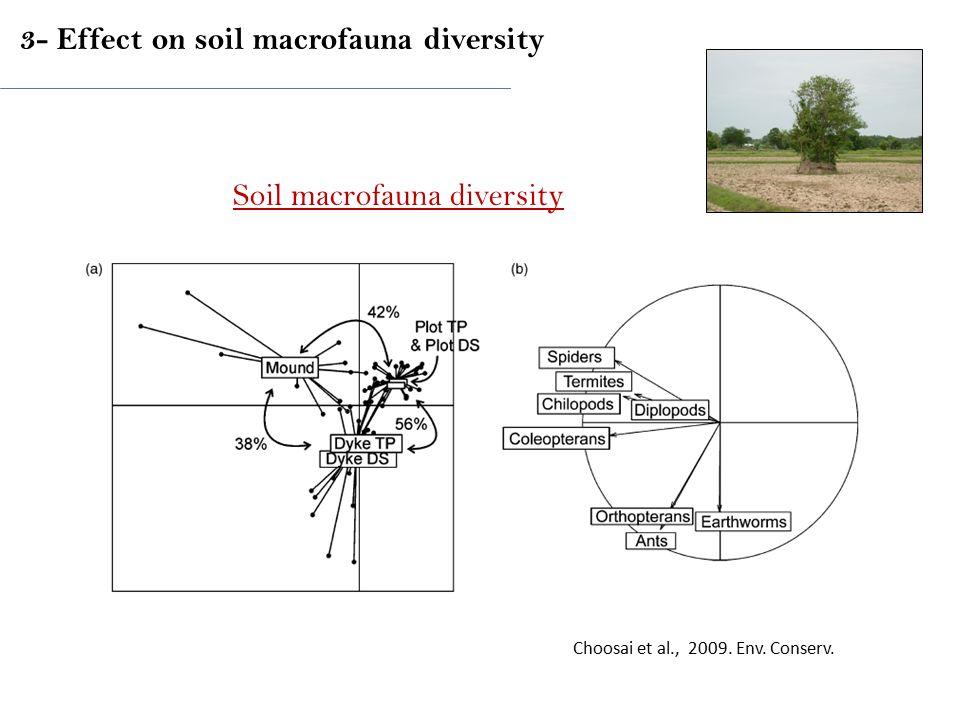 Choosai et al., 2009.Env. Conserv.