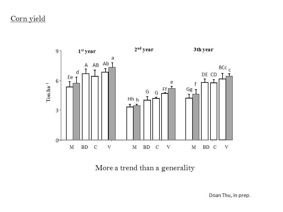 M BDCV 0 3 6 9 1 st year 2 nd year3th year Ton.ha -1 MBDCVM CV Ab A BCc AB CDDE Ee FfGg G G Hh a c d e f h Corn yield More a trend than a generality Doan Thu, in prep.