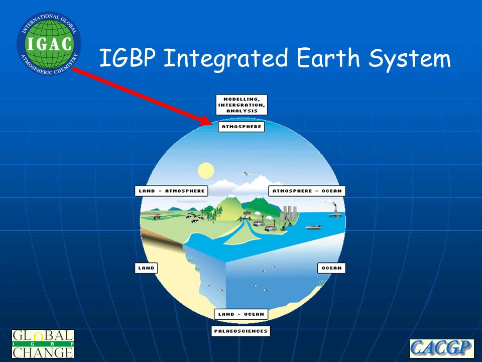 IGAC's Phase II: Scientific Directions for the Next Decade Over-arching Scientific Questions Over-arching Scientific Questions: amplifying or damping 1.What is the role of atmospheric chemistry in amplifying or damping global change.