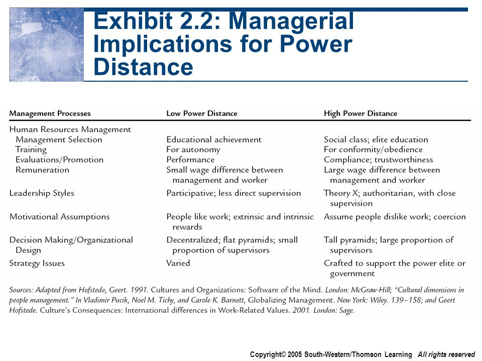 Copyright© 2005 South-Western/Thomson Learning All rights reserved Exhibit 2.2: Managerial Implications for Power Distance