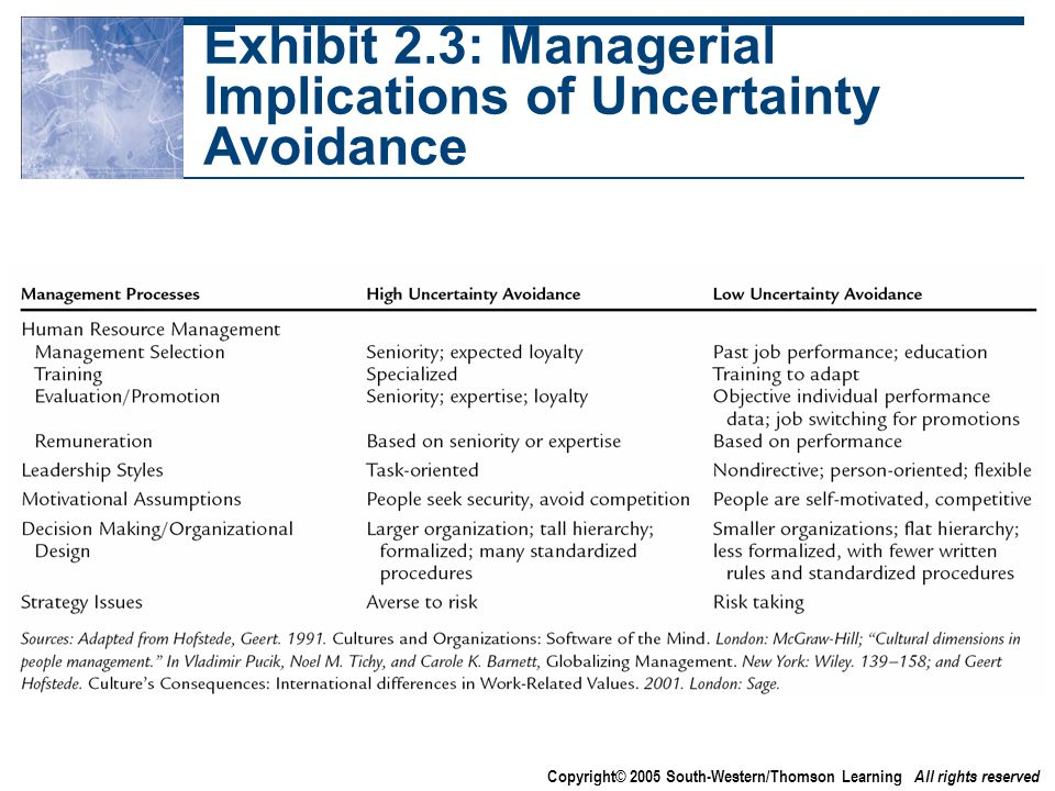 Copyright© 2005 South-Western/Thomson Learning All rights reserved Exhibit 2.3: Managerial Implications of Uncertainty Avoidance