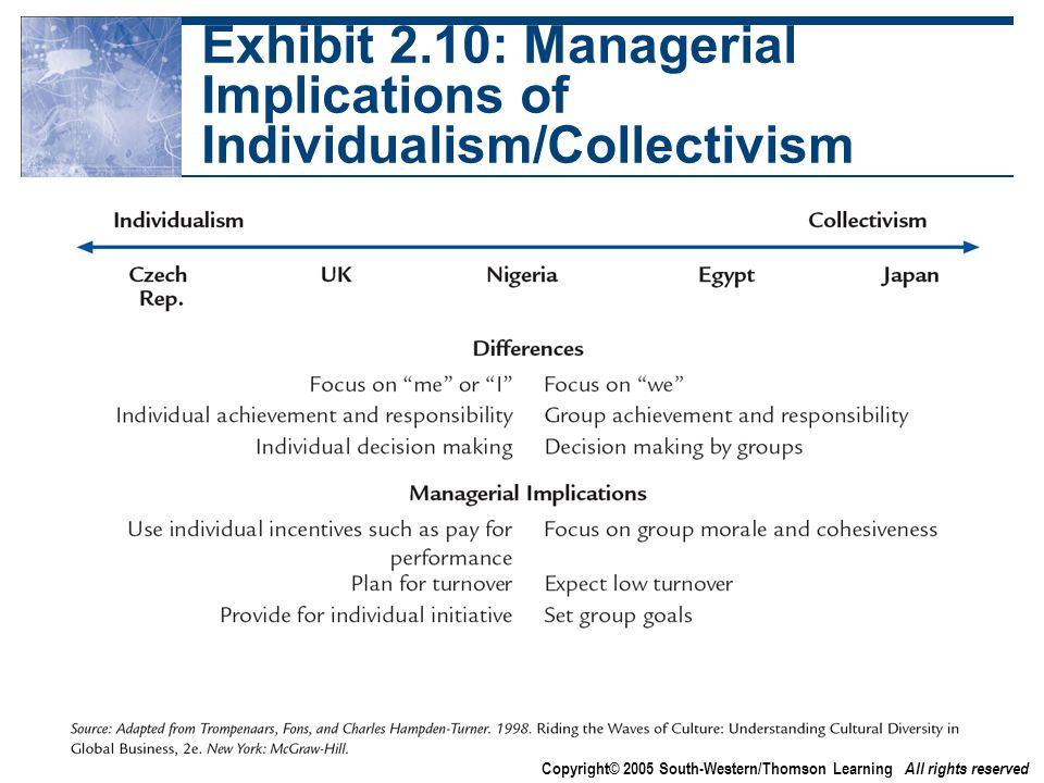 Copyright© 2005 South-Western/Thomson Learning All rights reserved Exhibit 2.10: Managerial Implications of Individualism/Collectivism