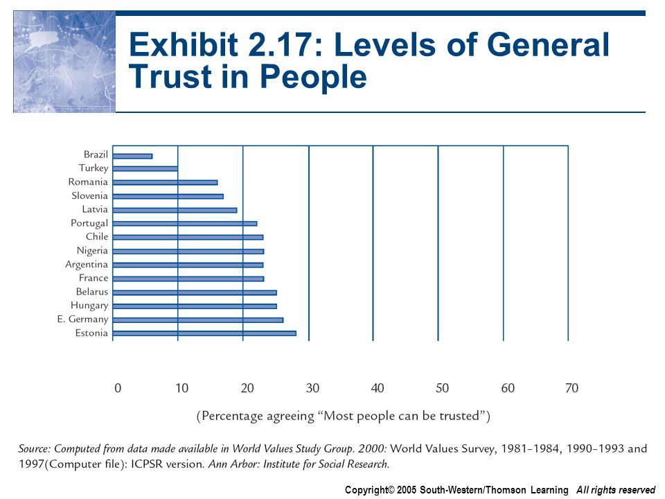 Copyright© 2005 South-Western/Thomson Learning All rights reserved Exhibit 2.17: Levels of General Trust in People