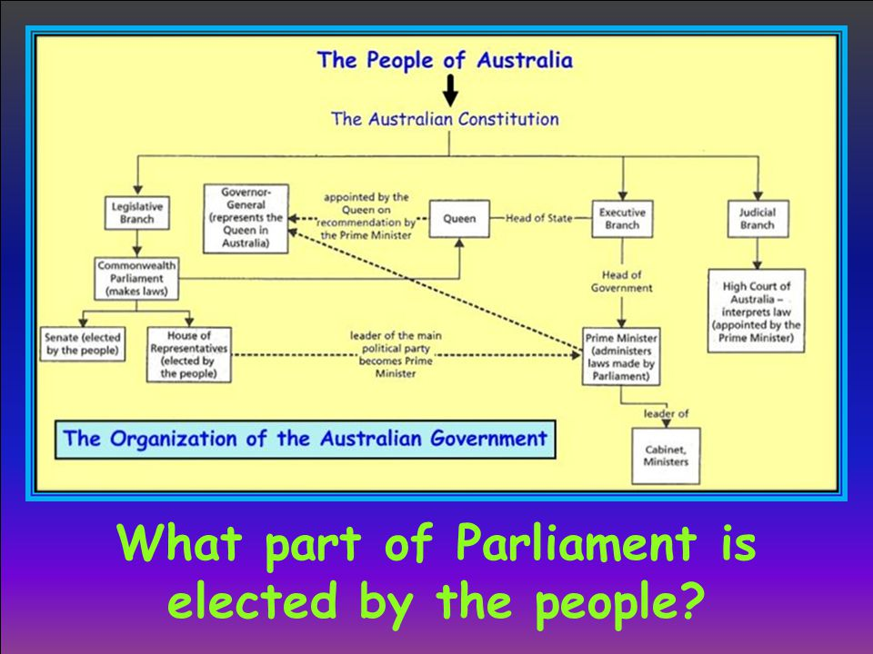 What part of Parliament is elected by the people