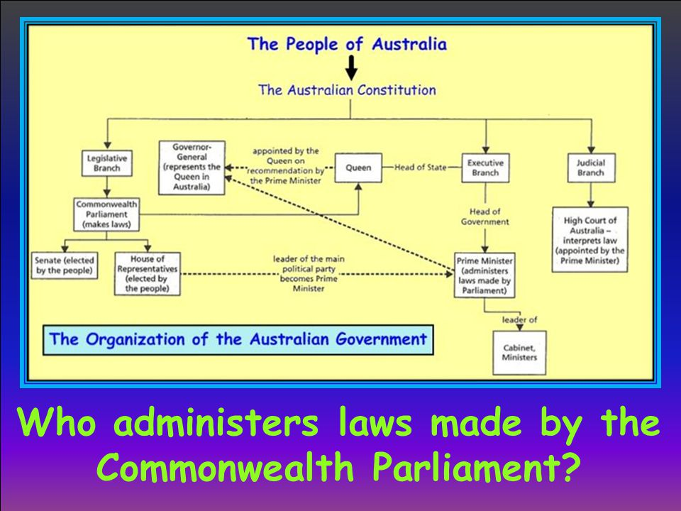 Who administers laws made by the Commonwealth Parliament
