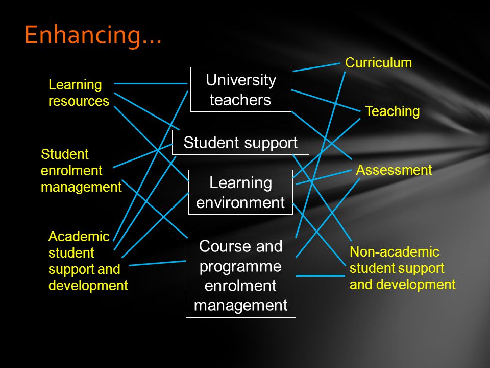 Enhancing… Teaching Curriculum Assessment Learning resources Student enrolment management Academic student support and development Non-academic student support and development University teachers Student support Learning environment Course and programme enrolment management