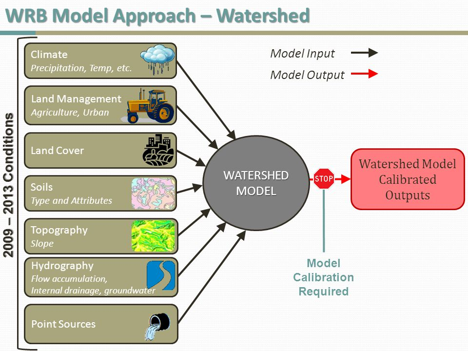 WATERSHED MODEL Watershed Model Calibrated Outputs Hydrography Flow accumulation, Internal drainage, groundwater 2009 – 2013 Conditions Topography Slope Soils Type and Attributes Climate Precipitation, Temp, etc.